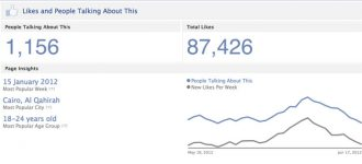 Facebook capping fan page reach at 16% - Impact analysis