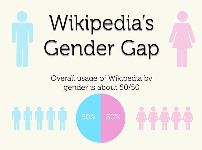 Wikipedia-report-2012