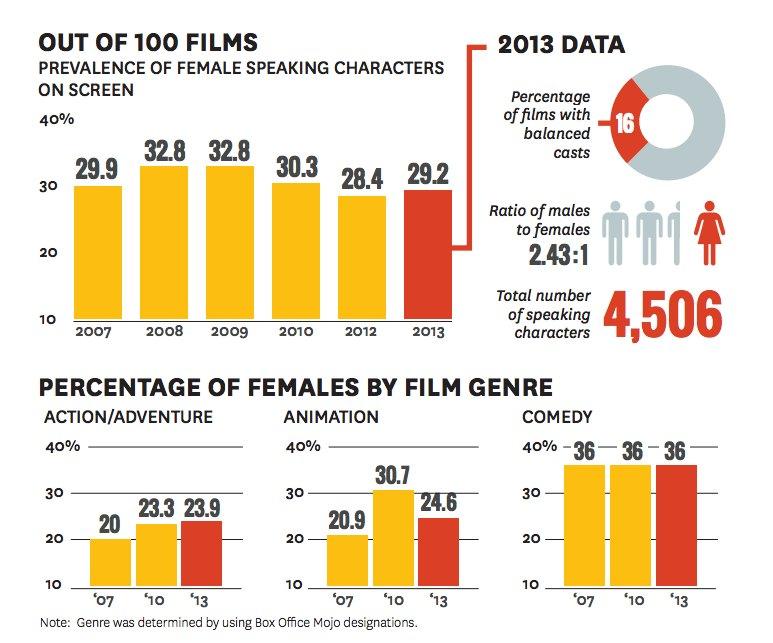 film-industry-study